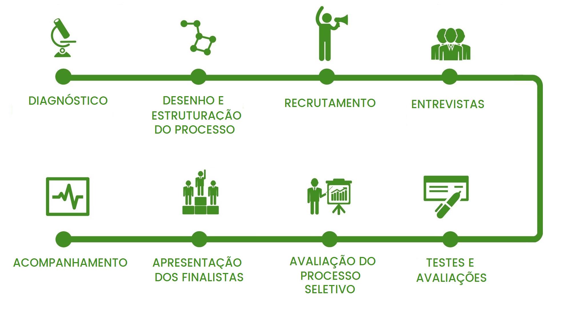 Fluxograma do Processo de recrutamento e seleção